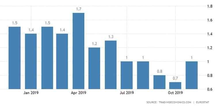 Καλά μηνύματα από τον πληθωρισμό στην Ευρωζώνη 23