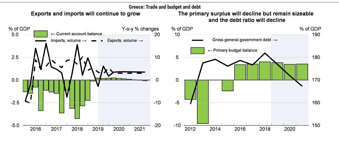 Ελλάδα: Αναπτυξιακό gap 1,2 δισ. βλέπει ο ΟΟΣΑ 2019-20 24