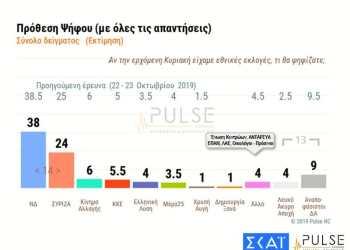 """""""Παγίδα"""" δημοσκοπήσεων απειλεί την κυβέρνηση 32"""