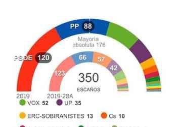 Ισπανία: Δεν πήρε ψήφο εμπιστοσύνης ο Σάντσεθ 27