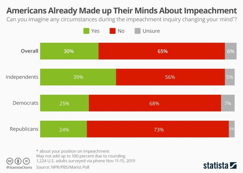 Οι Αμερικάνοι δεν γουστάρουν τον Τραμπ, αλλά δεν θα τον ρίξουν 24