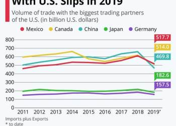 ΗΠΑ: Η οικονομία αναπτύσσεται, οι μεγάλοι εμπορικοί εταίροι χάνουν 31