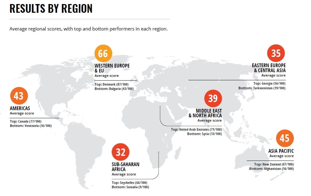 Δείκτης Διαφθοράς: Η χώρα με τη μεγαλύτερη βελτίωση η Ελλάδα από το 2012! 25