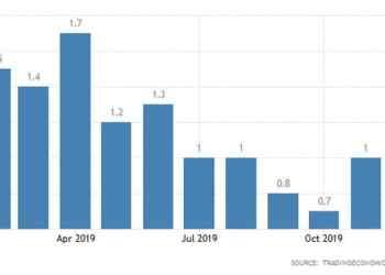 Μεγάλη Βρετανία: Σε χαμηλά 3ετίας ο πληθωρισμός 27