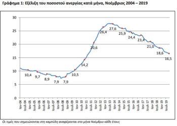 Έπεσε στο 16,9% η ανεργία τον Ιούλιο 26