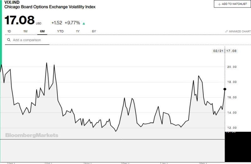 Κορονοϊός και Αγορές: Sell-off σε πετρέλαιο-μετοχές,ράλι στον χρυσό 22