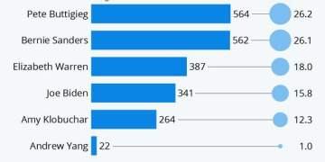 Δημοκρατικοί: Μπούτγκέιγκ και Σάντερς σάρωσαν την Αϊόβα 1