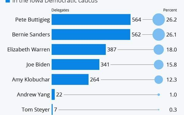 Δημοκρατικοί: Μπούτγκέιγκ και Σάντερς σάρωσαν την Αϊόβα 22