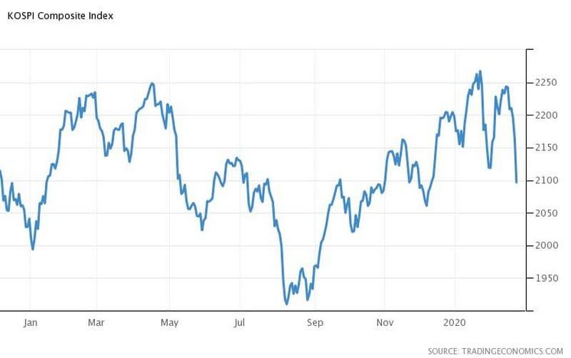 Κορονοϊός και Αγορές: Sell-off σε πετρέλαιο-μετοχές,ράλι στον χρυσό 25