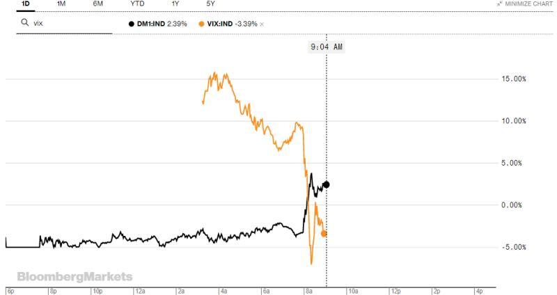 """Fed-Τραμπ παίζουν τα ρέστα τους με απεριόριστο QE και """"επιθετικά μέτρα"""" 24"""