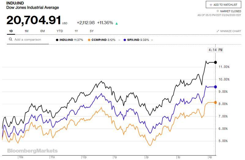 Οι αγορές αντέδρασαν... πάλι! Τα γραφήματα λένε άλλη ιστορία 28
