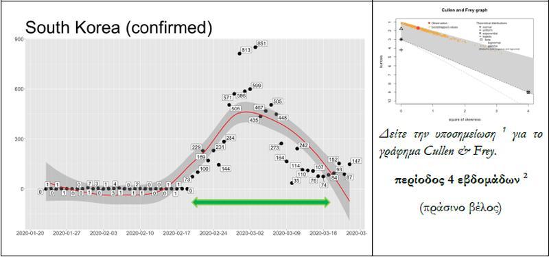 Σε 8-10 μέρες η κορύφωση του κορονοϊού στην Ελλάδα.- Τι δείχνει το μαθηματικό μοντέλο 27
