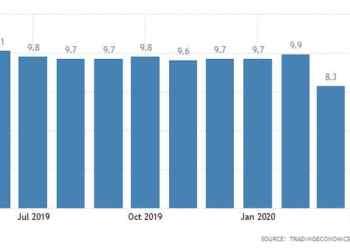 Σε χαμηλό 2ετίας το καταναλωτικό κλίμα στη Γερμανία 24