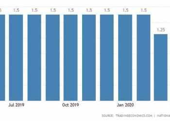 Μεγάλη Βρετανία: Σε χαμηλά 3ετίας ο πληθωρισμός 21