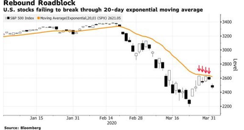 Παρέμβαση Κίνας δίνει ανάσα στις αγορές 26