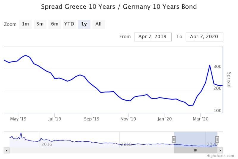 """Διπλό σωσίβιο ΕΚΤ στην Ελλάδα: """"Σκουπίζει"""" και δέχεται ομόλογα! 24"""