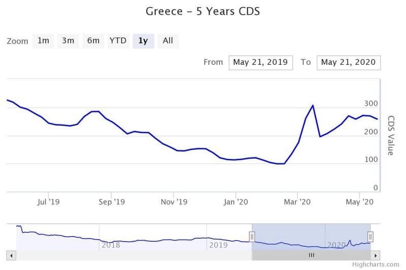 """Οι αγορές μυρίζουν """"αίμα"""" στα ελληνικά ομόλογα;-Που βάζει αστερίσκο η Κομισιόν 23"""
