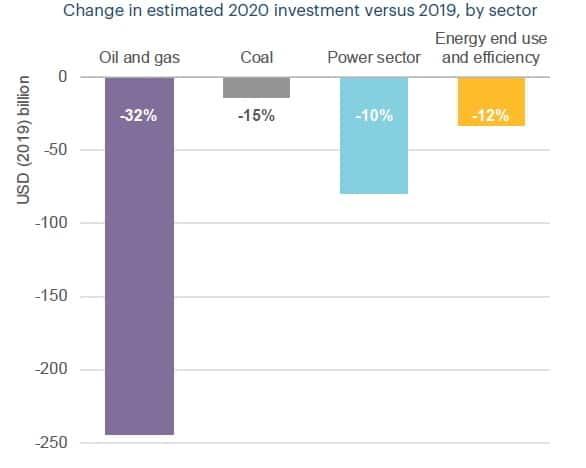 IEA: Μείωση 400 δισ. στις επενδύσεις ενέργειας παγκοσμίως 25