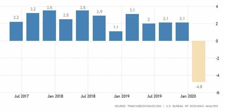 Ξεπέρασε τις προβλέψεις η ύφεση στις ΗΠΑ 24