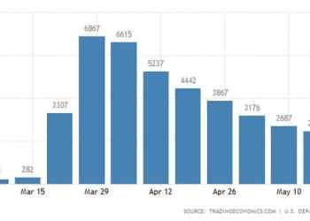 Πογκρόμ απολύσεων στις ΗΠΑ, στα 36 εκατ. οι άνεργοι το COVID-19 29