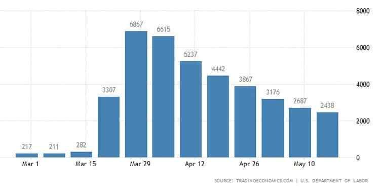 ΗΠΑ: Λιγότεροι νέοι άνεργοι, στα 38,6 εκατ. η απώλειες θέσεων εργασίας λόγω COVID-19 23