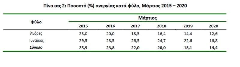 Εικονική η μείωση της ανεργίας στην Ελλάδα. Πού οφείλεται 25