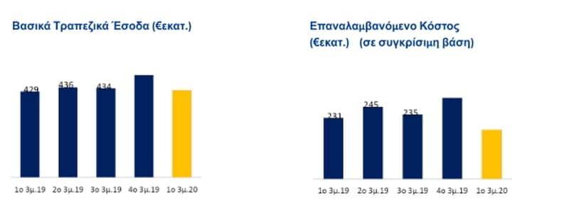 """Τράπεζα Πειραιώς: """"Προληπτικές"""" ζημιές λόγω Covid-19 25"""