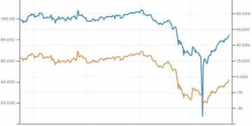 Ράλι στις τιμές του πετρελαίου 2+1 γραφήματα που δίνουν την εικόνα 1