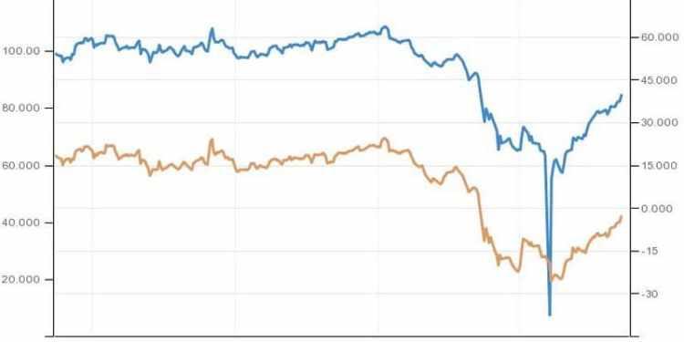 Ράλι στις τιμές του πετρελαίου 2+1 γραφήματα που δίνουν την εικόνα 22