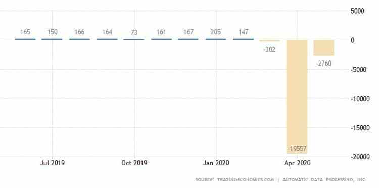 ΗΠΑ: Πολύ λιγότερες από τις προβλέψεις απολύσεις τον Μάιο 22