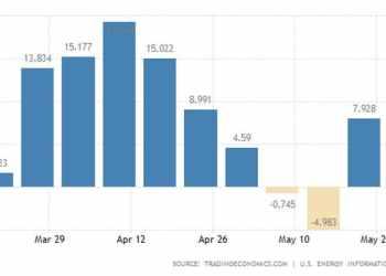 Εκρηκτική αύξηση των αποθεμάτων πετρελαίου στις ΗΠΑ 25