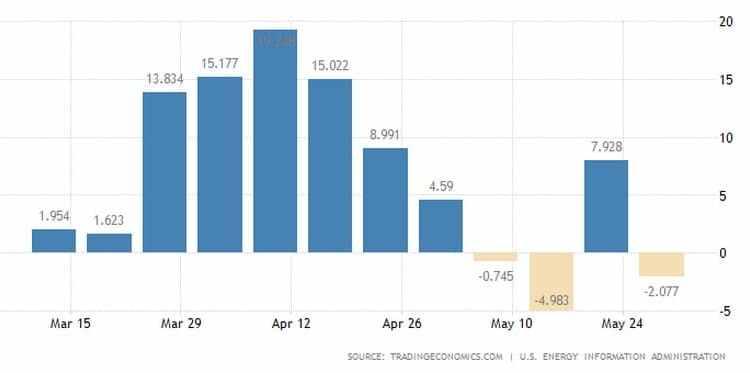 Απρόσμενη βουτιά των αποθεμάτων πετρελαίου στις ΗΠΑ 23