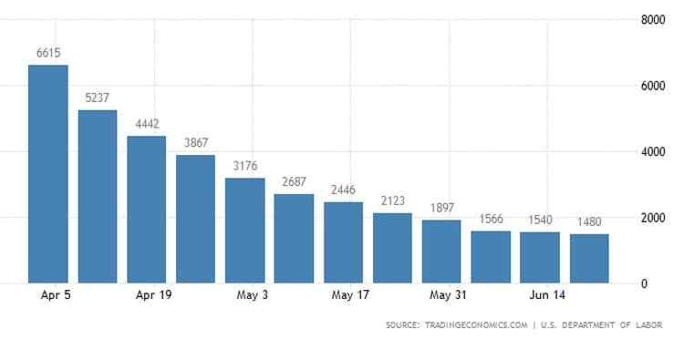 ΗΠΑ: 1,48 εκατ. νέοι άνεργοι, πάνω από τις προβλέψεις 23