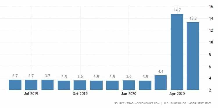 ΗΠΑ: 2,5 εκατ. νέες προσλήψεις, μειώθηκε η ανεργία! 22