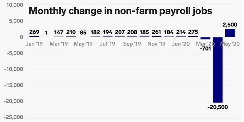 ΗΠΑ: 2,5 εκατ. νέες προσλήψεις, μειώθηκε η ανεργία! 26