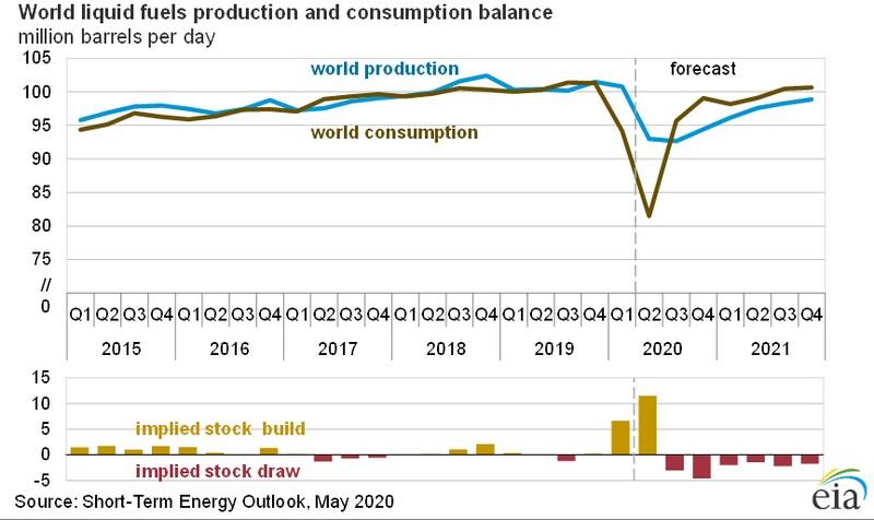 Ράλι στις τιμές του πετρελαίου 2+1 γραφήματα που δίνουν την εικόνα 25