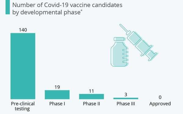 Εμβόλιο για τον Covid-19: Πόσο κοντά είμαστε 24