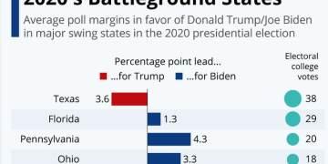 Οι βασικές swing states