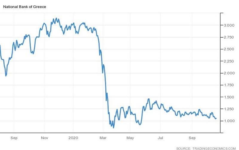 Γράφημα της πορείας της μετοχής της Εθνικής Τράπεζας
