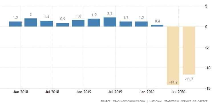 Η πορεία της ελληνικής οικονομίας σε όρους ΑΕΠ