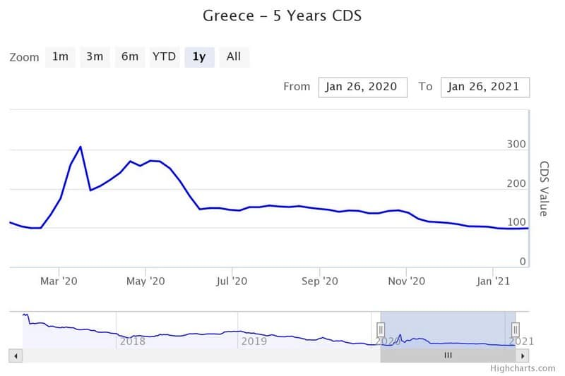 Το CDS του 5ετούς ομολόγου τ ης Ελλάδας