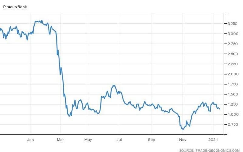 Η πορεία της μετοχής της Τράπεζας Πειριαώς (Piraeus Financial Holdings