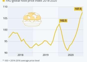 Παγκόσμιος Δείκτης Τιμών Τροφίμων