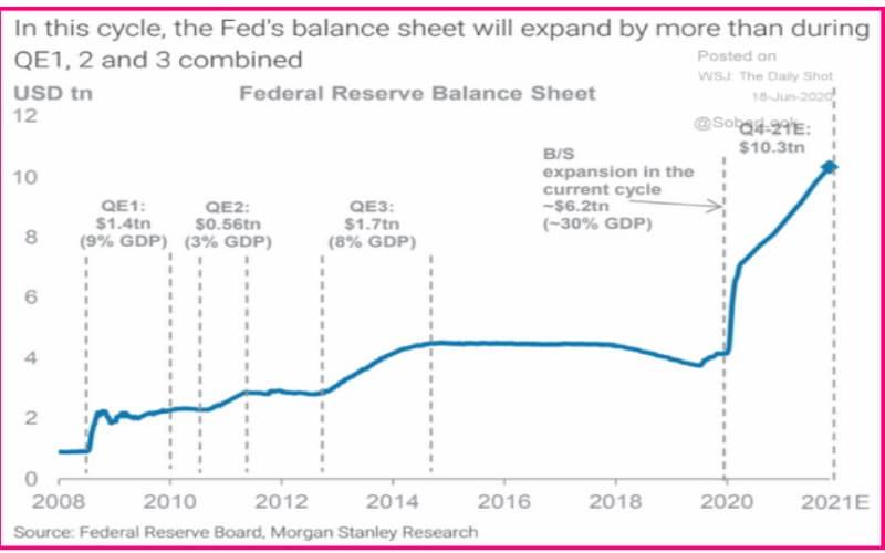 Ο ισολογισμός της Fed