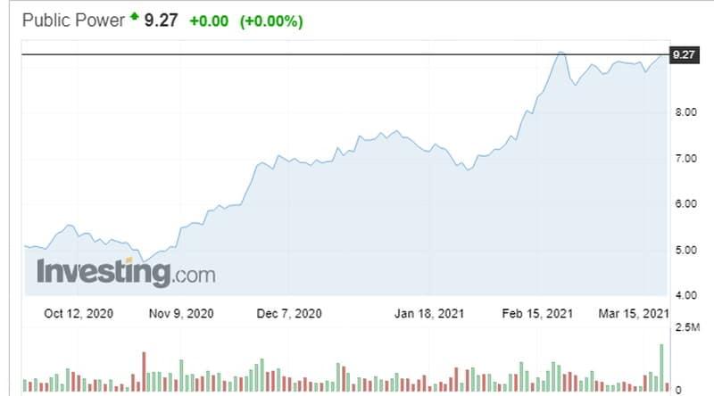 Η ΔΕΗ σήκωσε 775 εκατ. από τις αγορές