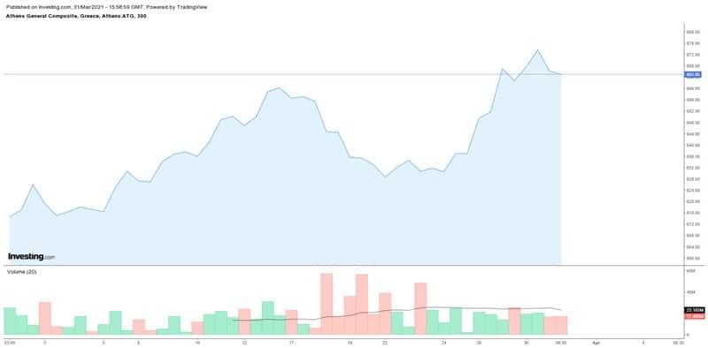 Ράλι 9,17% έκανε το Χρηματιστήριο το Μάρτιο