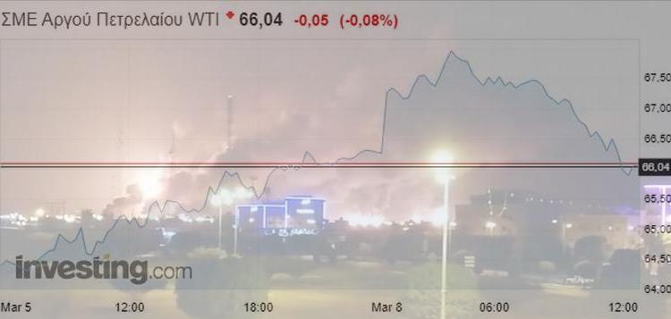Πετρέλαιο: Βραχύβιο το ράλι μετά την επίθεση στην Aramco