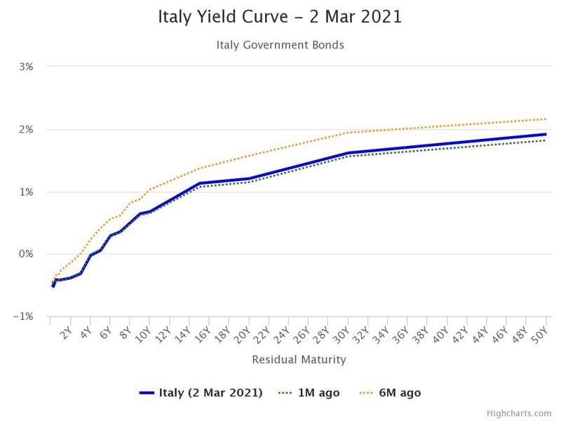 Η Ιταλία βλέπει ESM, πιέζονται τα ομόλογα