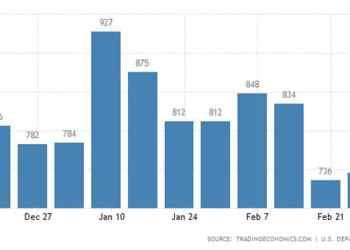 Αυξάνεται η ανεργία στις ΗΠΑ