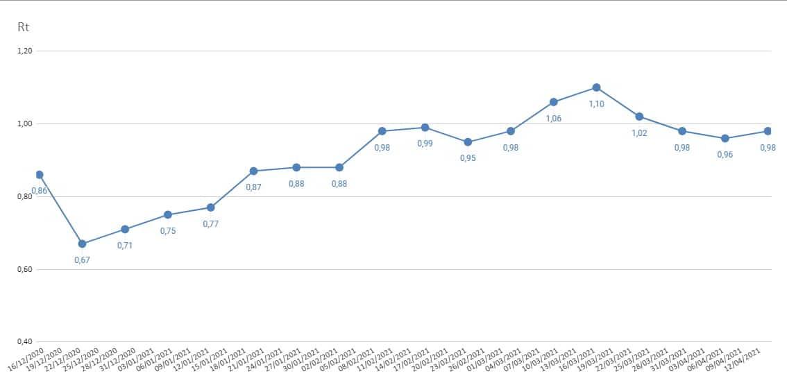 Κορονοϊός: Εκατόμβες νεκρών. Η επιδημική εικόνα βελτιώνεται